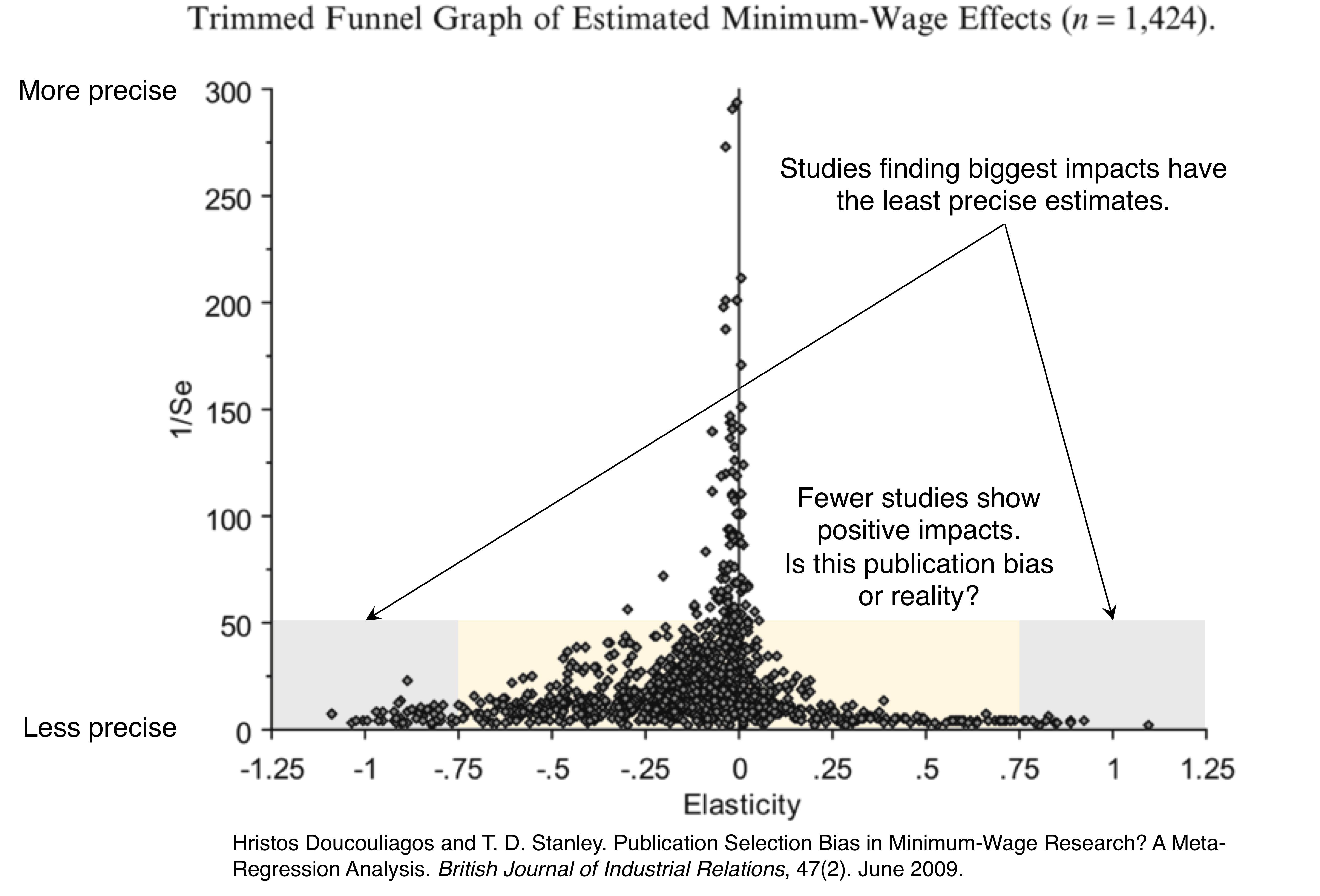 Do biased stats provide bogus economics a primer on publication do biased stats provide bogus economics a primer on publication bias and power econ minute publicscrutiny Choice Image