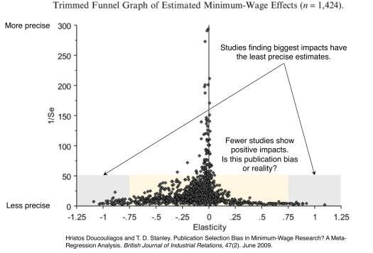 MinimumWageResearchFunnelGraph