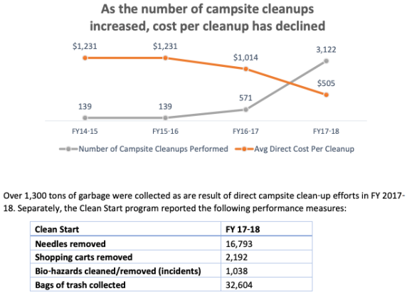 PortlandHomelessCampCleanups